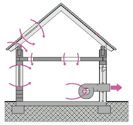 Test szczelności budynku Blower Door – kierunek przepływu powietrza – podciśnienie