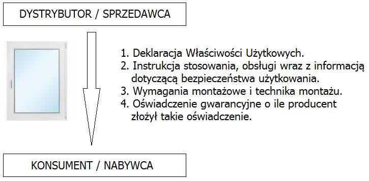 Schemat obiegu dokumentów. Lista dokumentów, które powinieneś (jako konsument kupujący okna) otrzymać od sprzedawcy okien/dealera
