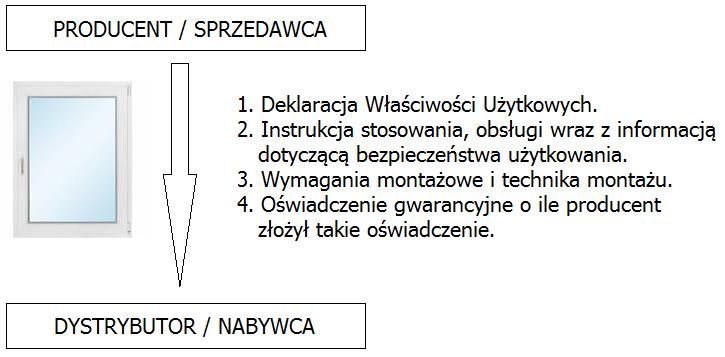 Schemat obiegu dokumentów. Lista dokumentów, które powinieneś (jako dealer/sprzedawca okien) otrzymać od producenta okien