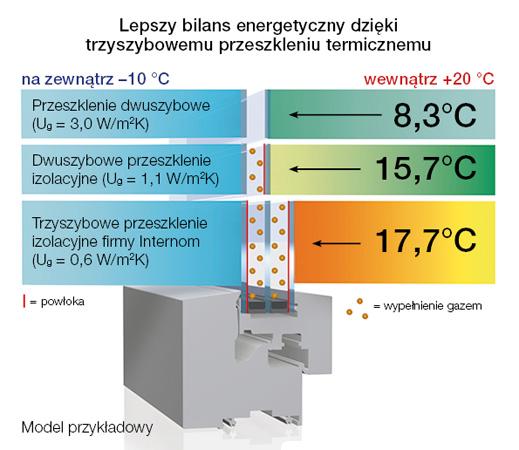 Lepszy bilans energetyczny dzięki trzyszybowemu przeszkleniu termicznemu