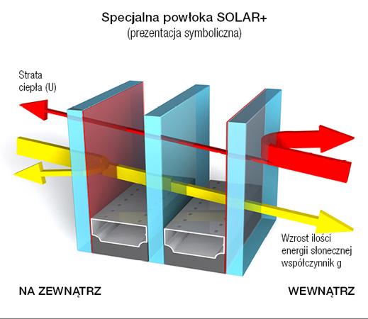 Specjalna powłoka Solar+