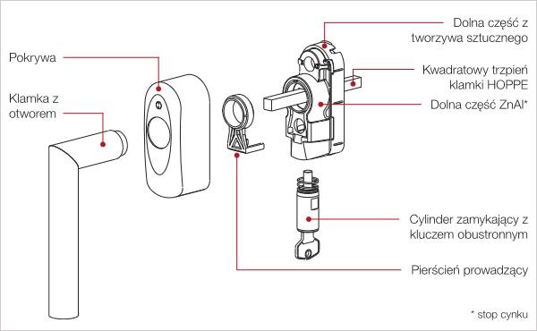 Klamka do okien SecuSelect z kluczykiem - schemat złożenia