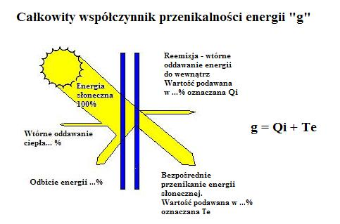 całkowity współczynnik przenikania energii g