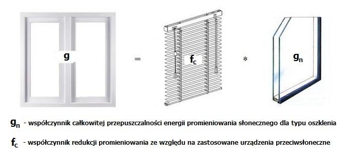Współczynnik przenikania energii g okna PCV