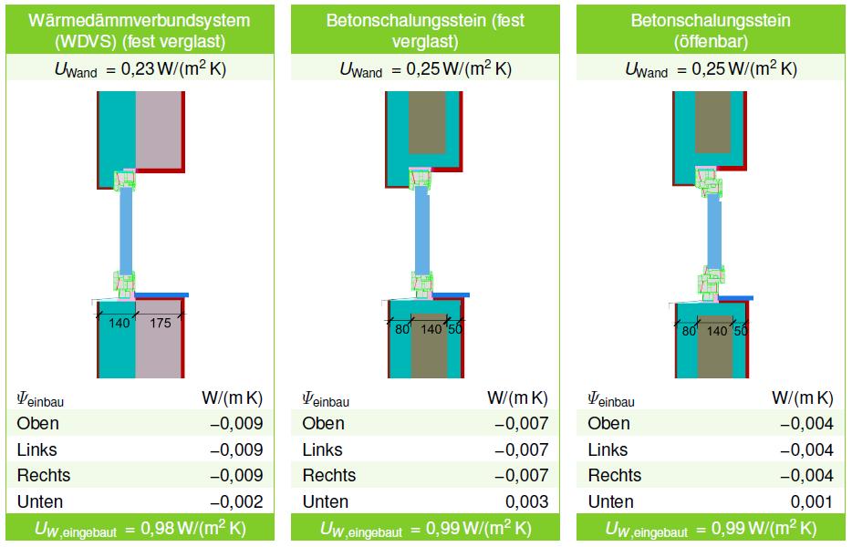 Energeto 8000 - wartość liniowych mostków cieplnych