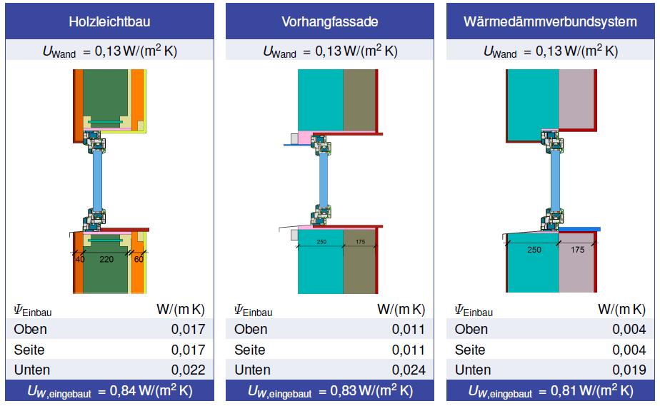 Rehau Geneo Passive House - wartość liniowych mostków cieplnych