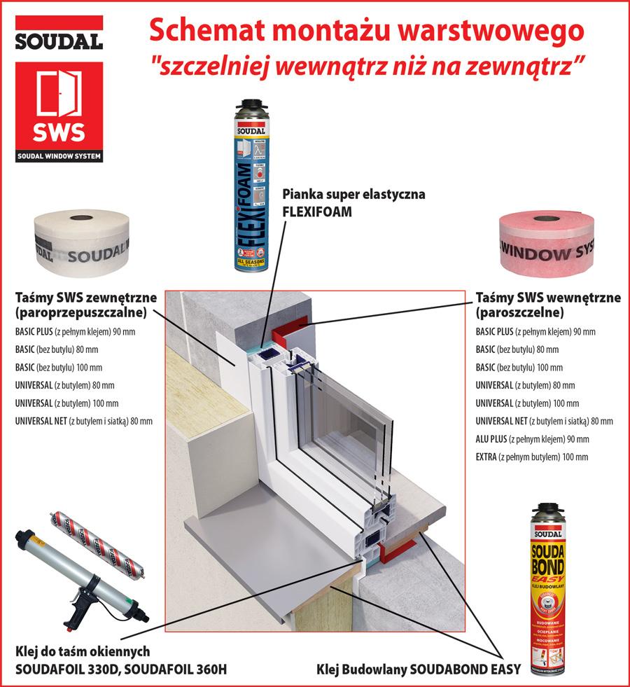 Szczelny montaż okien - System Soudal SWS - schemat