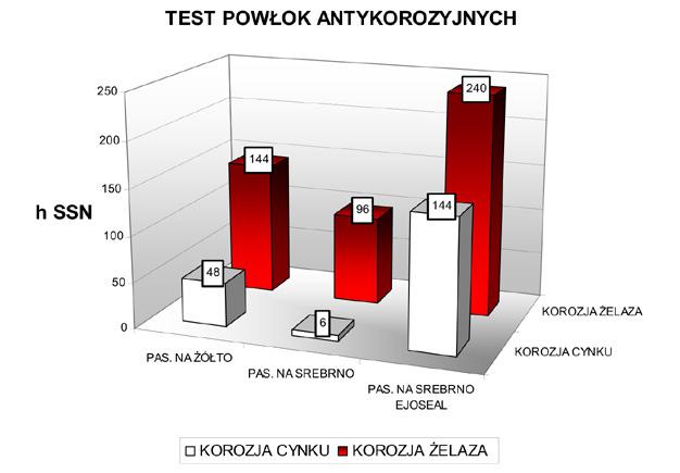 Test powłok antykorozyjnych
