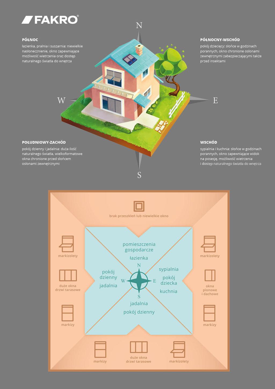 FAKRO. Dom otwarty na świat. Infografika.