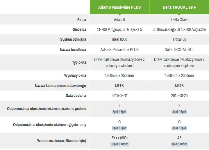 Porównywanie właściwości produktów - tabela porównawcza konstrukcji okiennych wybranych odmian handlowych produktów danych firm