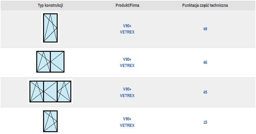 Tabela konstrukcji okiennych przypisanych do danego produktu handlowego firmy