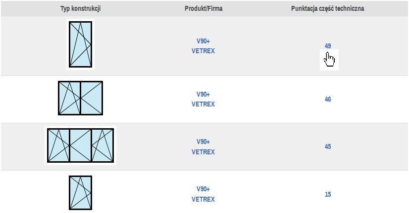 Przeglądanie punktacji technicznej konstrukcji okiennej przypisanej do danego produktu handlowego firmy