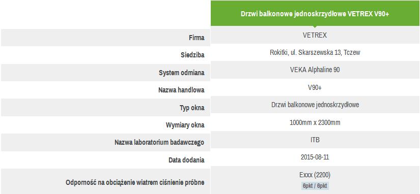 Tabela punktacji technicznej konstrukcji okiennej przypisanej do danego produktu handlowego firmy