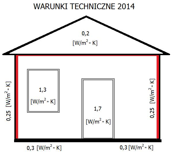 Warunki Techniczne 2014