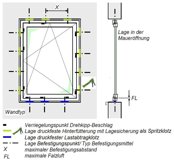 Montaż okien do klasy RC3 odporności na włamanie. Punkty aplikacji kleju do montażu okien illbruck SP351 (płynnego klina okiennego)