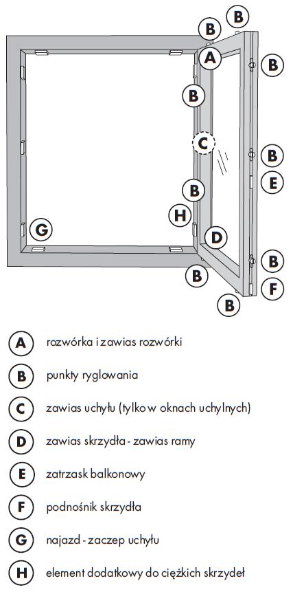 Rozmieszczenie elementów okuć okiennych, podlegających regulacji