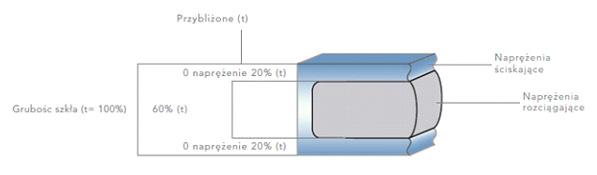 Proces hartowania szkła