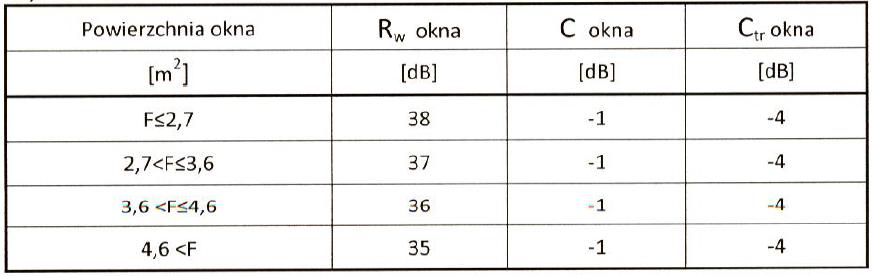 Winergetic premium izolacyjność akustyczna dla oszklenia 44.2-18-4-16-6