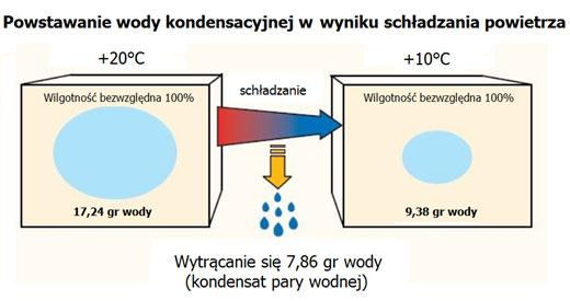 Kondensacja pary wodnej w wyniku schładzania powietrza
