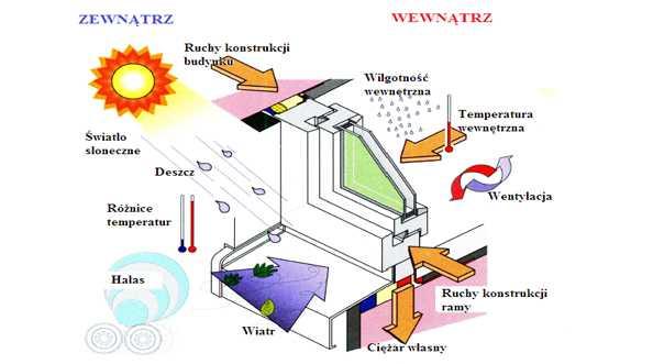 Funkcje okien PCV