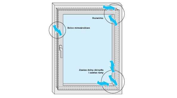 Okna PCV - obwiedniowe okucia okienne