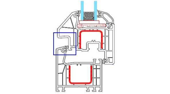 Profile okienne PVC, (kształtowniki), niezlicowane, półzlicowane, zlicowane - podział ze względu na położenie płaszczyzn