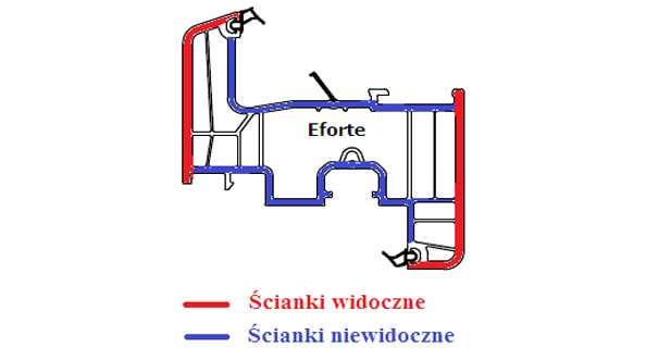 Profile okienne PVC, (kształtowniki), normatywny podział ze względu na klasę
