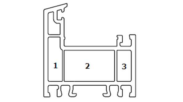 Profile okienne PVC, (kształtowniki), umowny podział ze względu na ilość komór wewnętrznych