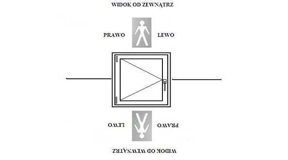 Sposoby i kierunki otwierania okien z PCV