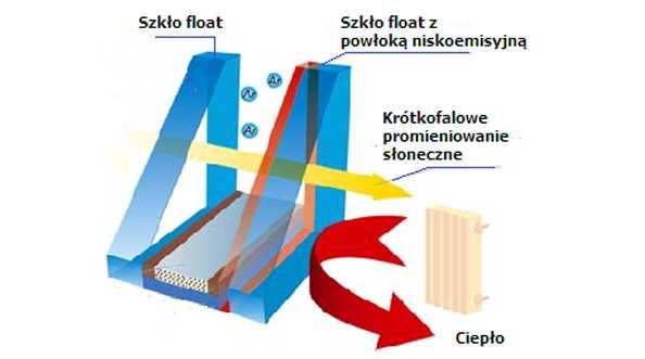 Szyby zespolone - izolacyjność termiczna szyb zespolonych