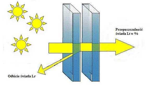 """Szyby zespolone, współczynniki """"g"""" i """"Lt"""", wykorzystanie energii promieniowania słonecznego"""