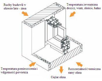 Czynniki zewnętrzne działające na uszczelnienie pomiędzy oknem a murem
