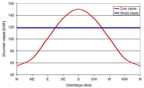 Bilans energetyczny