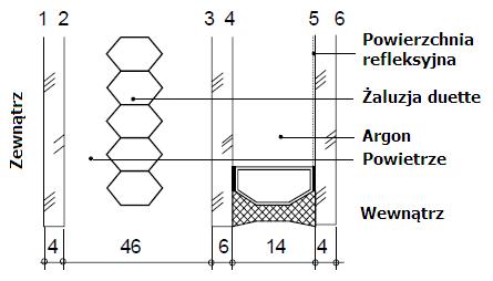 DIMENSION 4 Przeszklenie okna z materiałową żaluzją międzyszybową typu Duette
