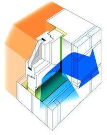 Oddzielenie klimatu wewnętrznego pomieszczenia od klimatu zewnętrznego