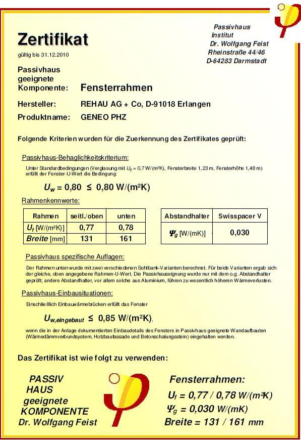 Geneo PHZ certyfikat