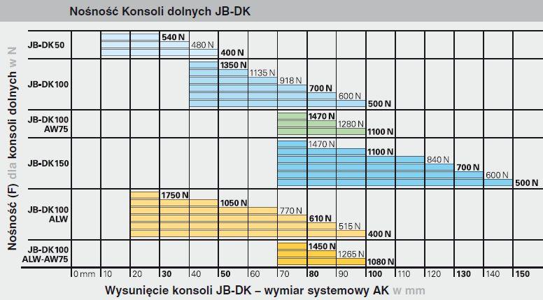 Nośność konsoli dolnych JB-DK