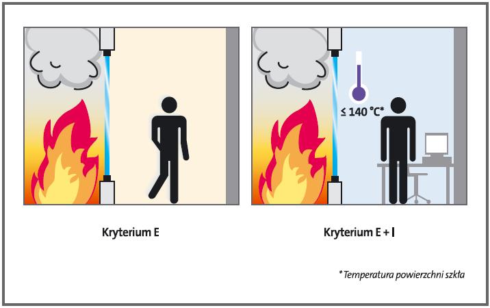 Temperatura powierzchni szkła