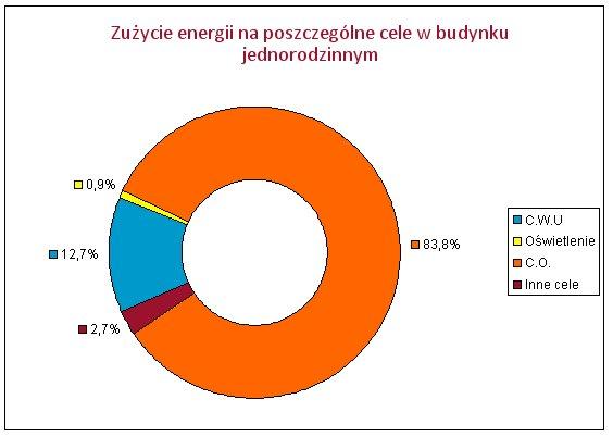 Zużycie energii na poszczególne cele w budynku jednorodzinnym