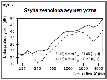 Parametry akustyczne szyba zespolona asymetryczna