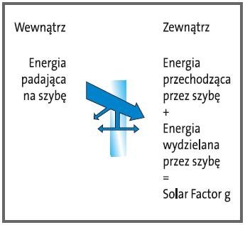 solar factor g