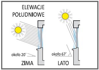 Kąt padania promieni słonecznych podczas różnych pór roku.