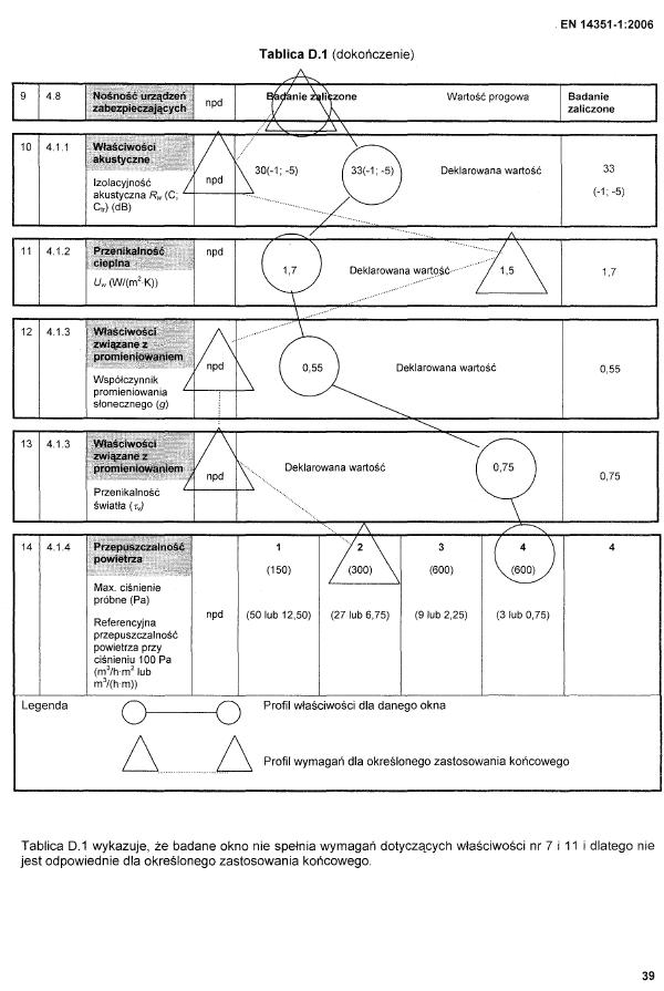 Tabela właściwości z normy EN 14351-1:2006