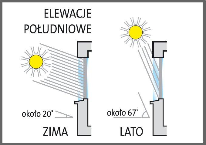 Nasłonecznienie wnętrza pomieszczenia zimą i latem