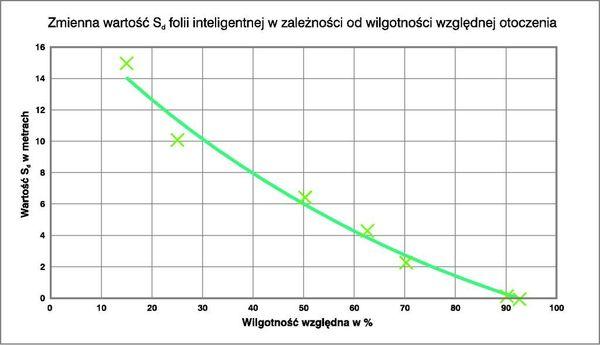Zmienna wartość Sd folii Duo w zależności od wilgotności powietrza.