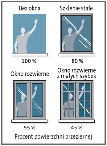 Przenikanie światła przez konstrukcje okienne o różnych konstrukcjach.