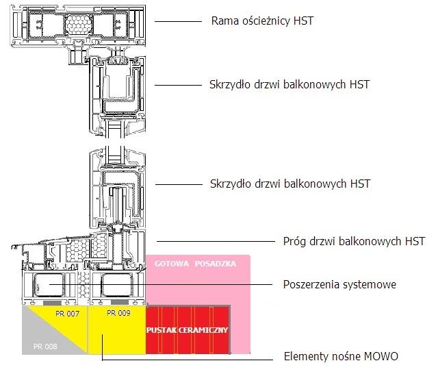 Schemat montażowy progu HST w ramie MOWO
