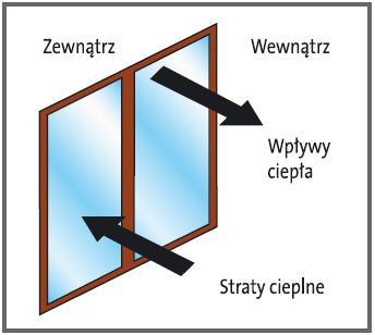 Dodatni bilans energetyczny okna PVC