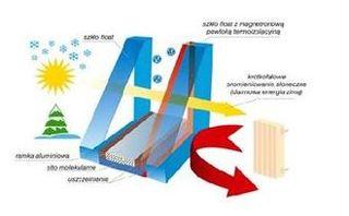 Szyba zespolona termoizolacyjna
