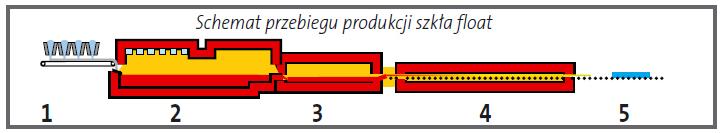 Schemat produkcji szkła Float